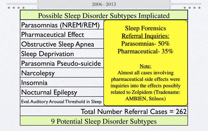 sleep-disorder-subtypes-implicated